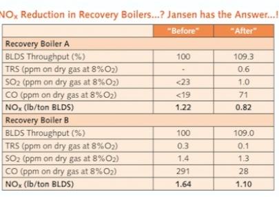 Resultados apresentados pela Jansen